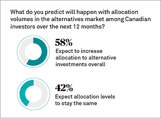 What do you predict will happen with allocation volumes in the alternatives market among Canadian investors over the next 12 months?